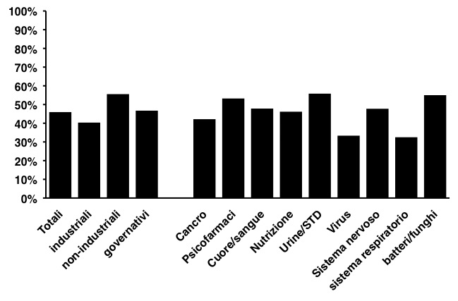 Proporzione di test clinici registrati su ClinicalTrials.gov e pubblicati su giornali accademici. Il problema riguarda sia test clinici sponsorizzati o meno dall'industria e contamina tutti i settori della medicina Adattato da PLoS Medicine (2009 Sep 8;6:e1000144)